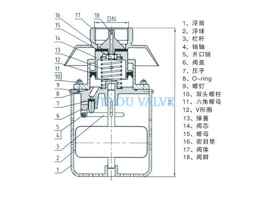 产品型号:H712X 产品口径:40、50mm 产品压力:0.02~1.6MPa 产品材质:锡青铜 不锈钢 H712X杆浮球阀详细介绍 阀体采用内螺纹连接设计,流体阻力小,流量大,密封性能好。由于主阀盖上设置了导流孔,利用水力操作,可自动控制水塔或水池的液面高度,保养简单,灵活耐用,液位控制准确高,水位不受水压干扰且关闭紧密不漏水 主要技术参数 公差压力:0.