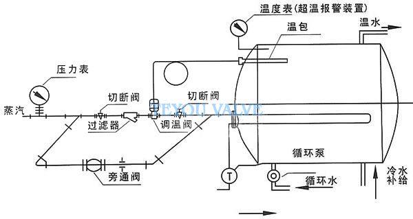 产品型号:TY230W型温控阀 产品口径:15-200mm 产品压力:1.6 4.0 产品材质:HT200,ZG230-450,ZG1Cr18Ni9Ti,ZG0Cr18Ni12Mo2Ti TY230W型温控阀详细介绍  概述 TY230W型自力式温度调节阀是由温度传感器与控制阀两部分组成,是一种无需外来能源,利用被控介质自身温度变化进行自动调节的节能产品。产品适用于以各种气体、蒸汽、热水、油等为介质的各种热交换器中的温度自动控制。具有温度设定范围宽、调整方便、可连续进行温度设定、超温过栽保护、温度设定方便